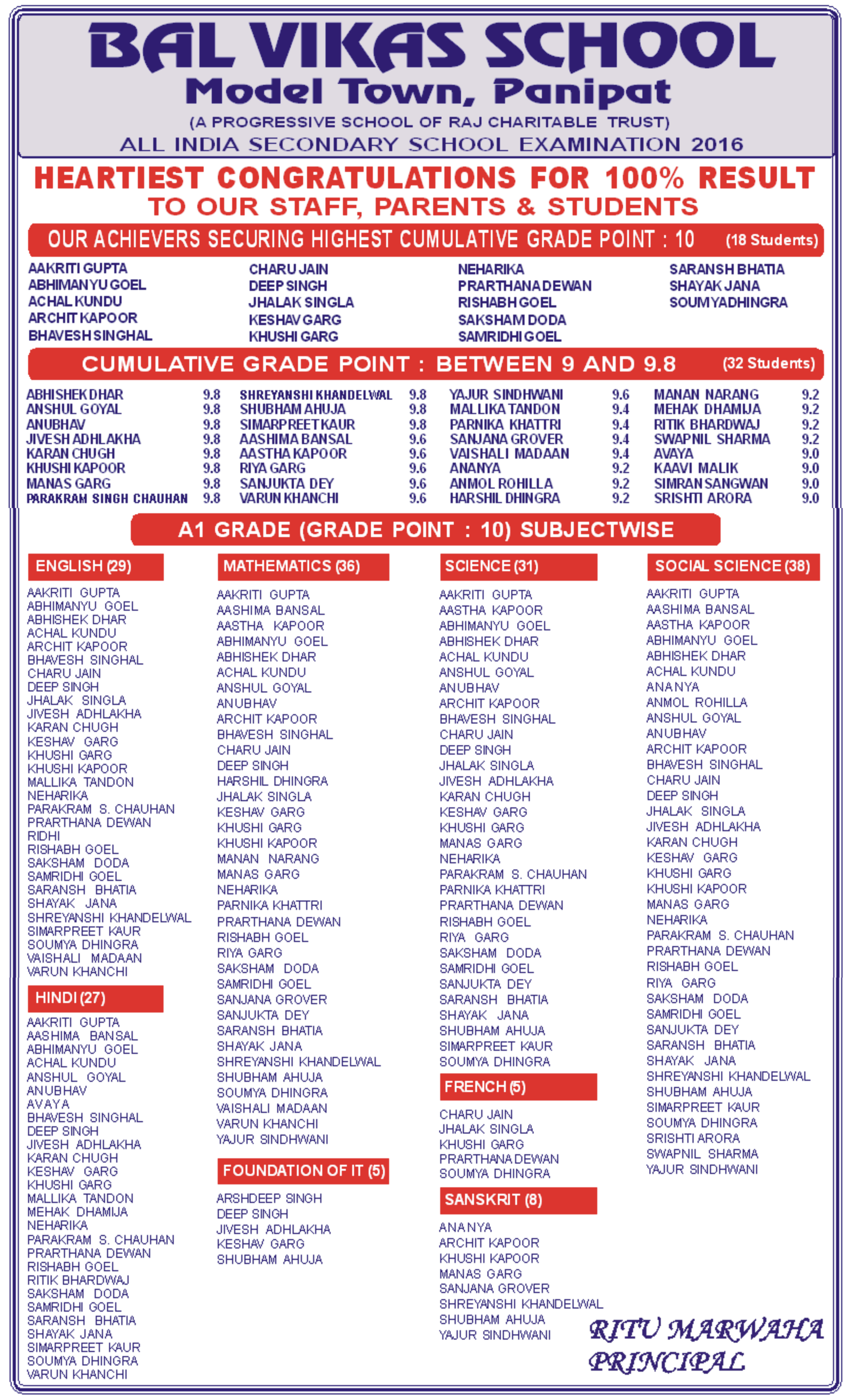 Toppers List 2015-16 | Bal Vikas School Panipat